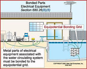 swimming pool bonding grid