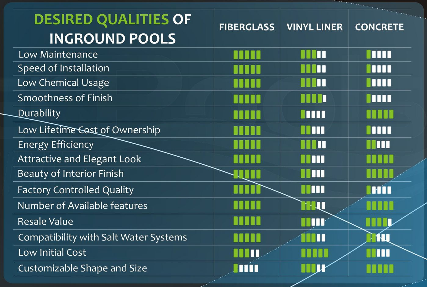 fiberglass vs concrete vs vinyl liner pool comparison chart