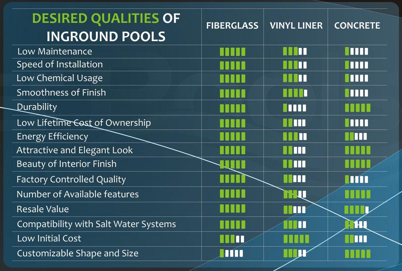 fiberglass vs concrete vs vinyl liner pool comparison chart