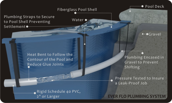 how are fiberglass pools installed?