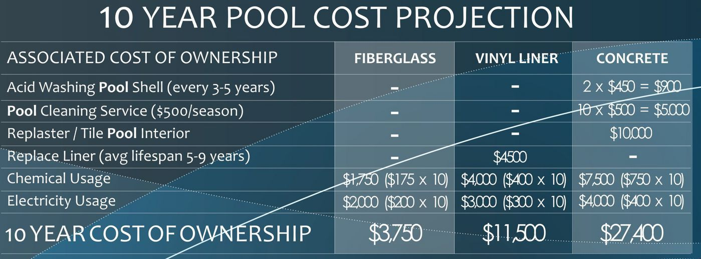 10 Year Swimming Pool Cost Projection
