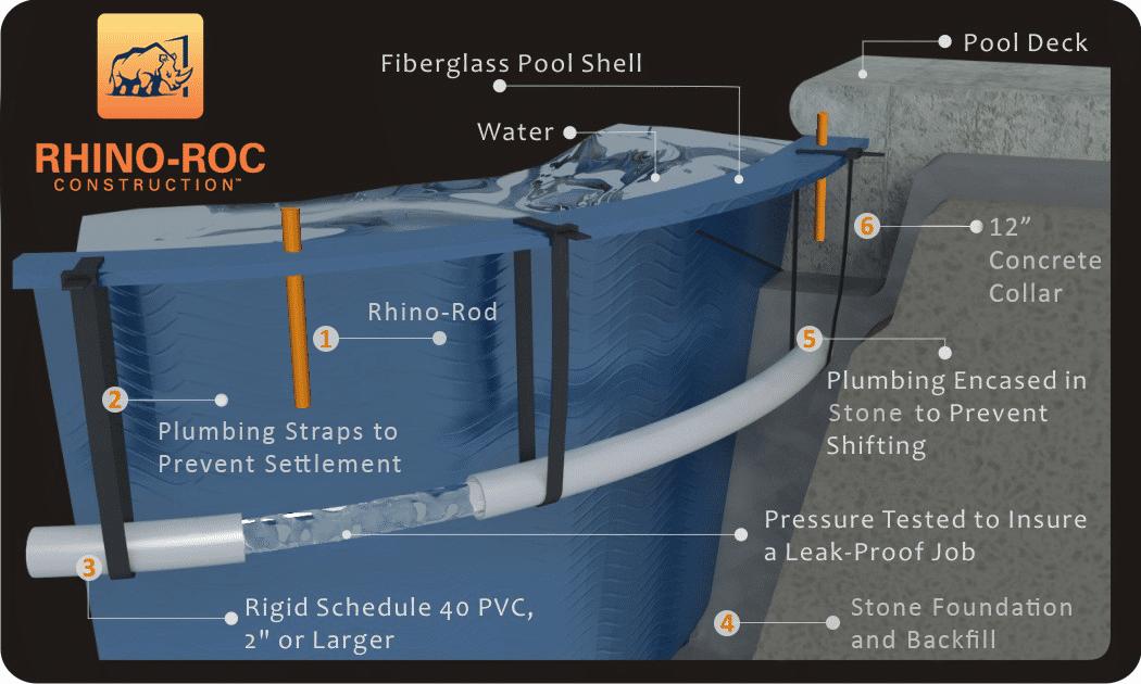 Rhino-Roc Construction diagram