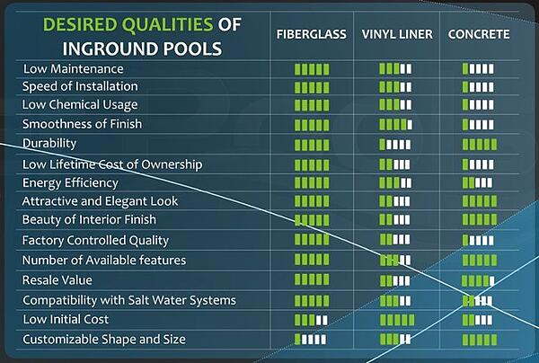 Comparison chart of desired qualities in fiberglass, vinyl liner, and concrete pools