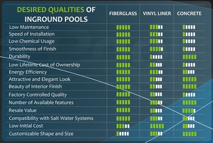 comparison chart: desired qualities of inground pools