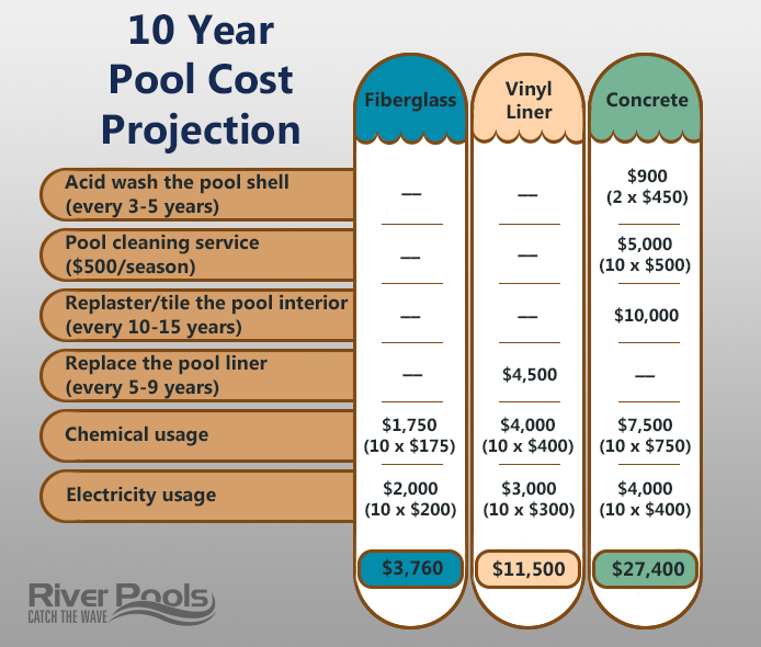 maintenance costs of concrete, fiberglass, and vinyl liner pools over 10 years