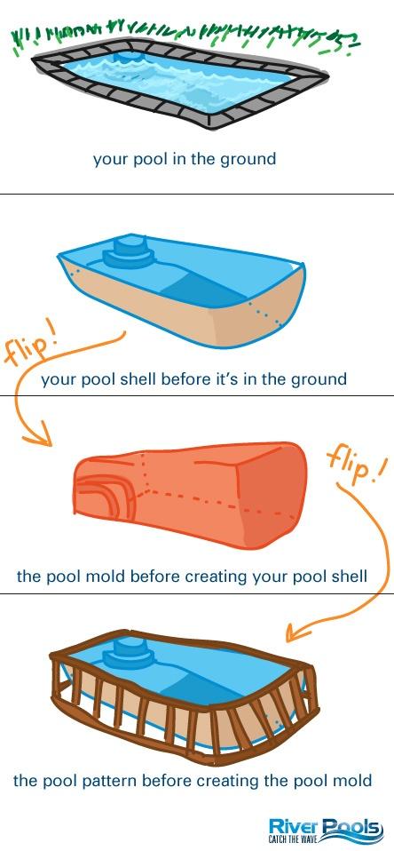 fiberglass pool pattern, mold, shell, and installed pool (illustration)
