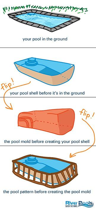 fiberglass pool pattern, mold, shell, and installed pool (illustration)