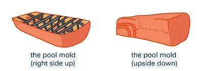 pool mold, from top and bottom (illustration)