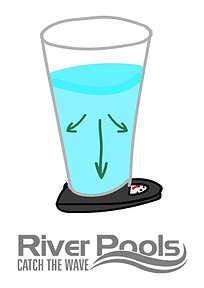 Illustration: arrows in a glass of water showing pressure left, right, and downward