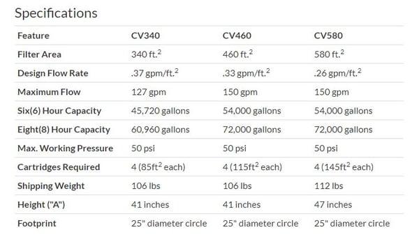 table of Jandy CV340 cartridge filter specs
