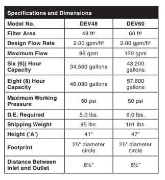 DEV D.E. filter specs