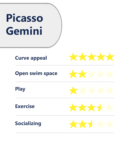 Trilogy Picasso Gemini ratings/review