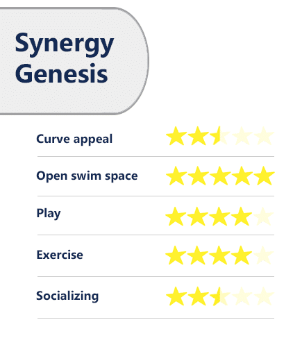 Trilogy Synergy Genesis ratings/review