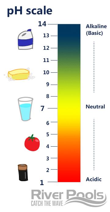 pH-scale_Alk-Ac.png