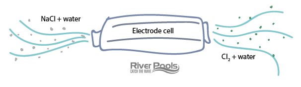 Salt water generator - the electrode cell converts salt to chlorine in the water