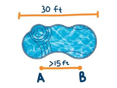 how to measure pool diagram