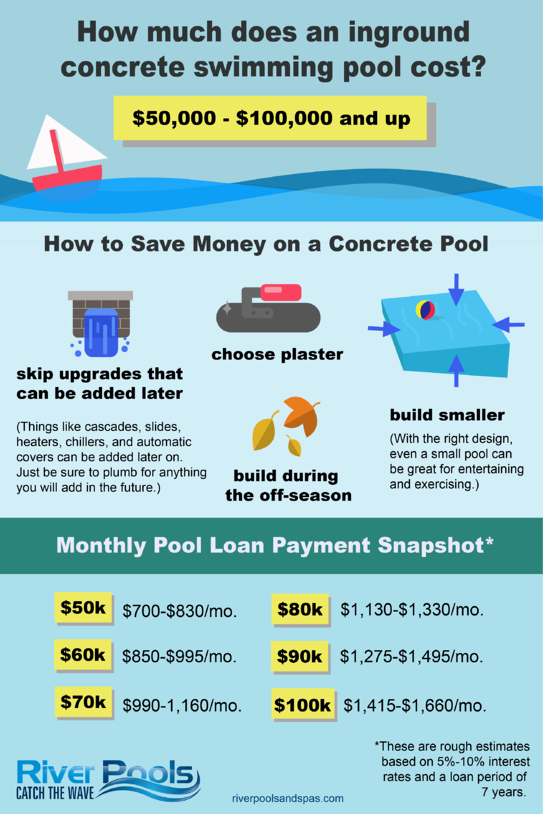 How much does a concrete pool cost? (Infographic)