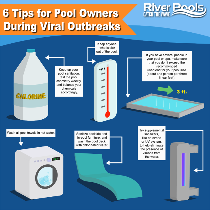 coronavirus pool safety