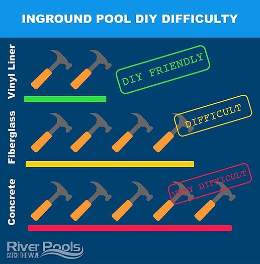 DIY inground pool difficulty levels infographic