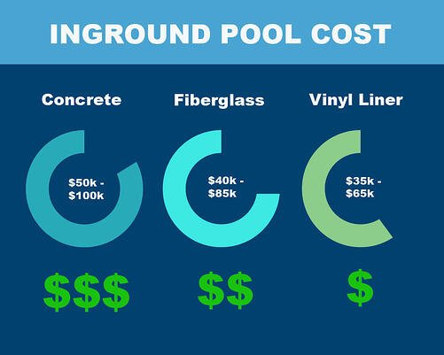 inground pool cost infographic