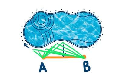 Measuring for a custom pool cover - A B Method