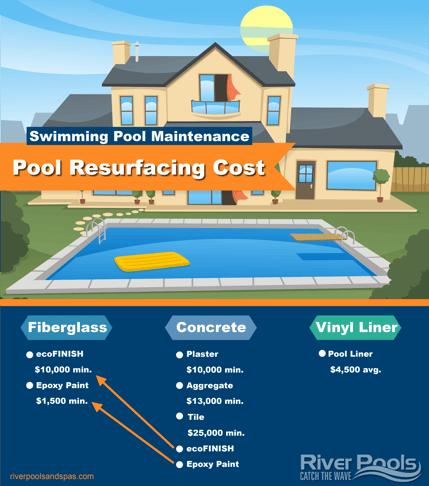 pool resurfacing cost chart