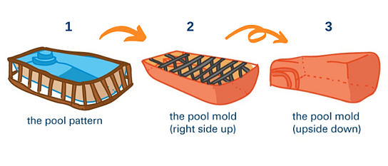 How fiberglass pools are made - pattern and mold