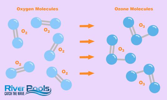 How a pool ozone generator turns oxygen molecules into ozone