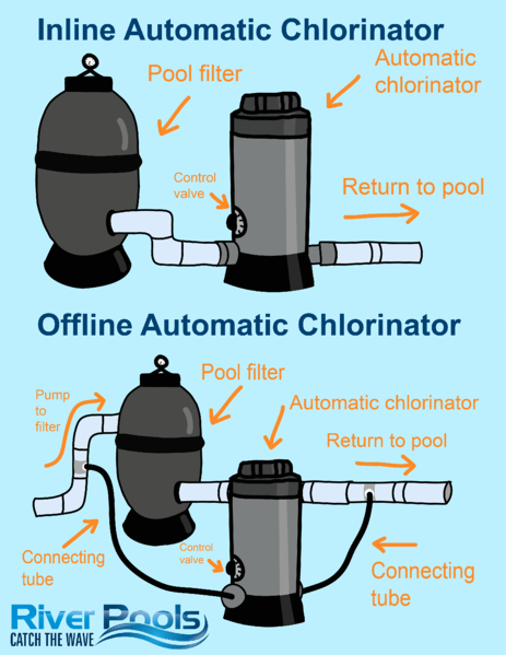 Inline vs offline chlorinator for swimming pools