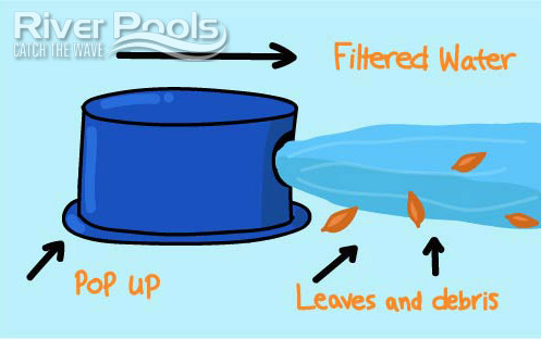 What is a pool pop up?