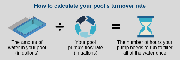 Pool maintenance - how to calculate your pool turnover rate