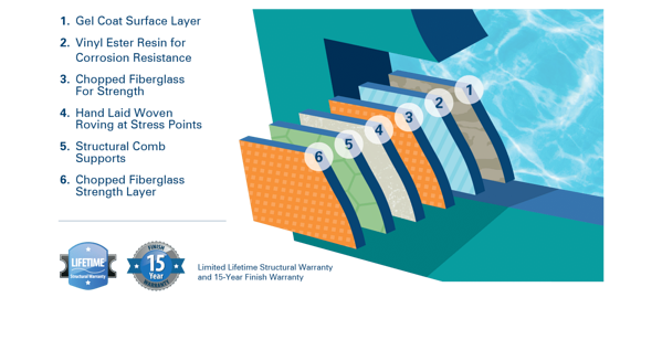 diagram of the layers in The River Pools Way: Advanced Manufacturing