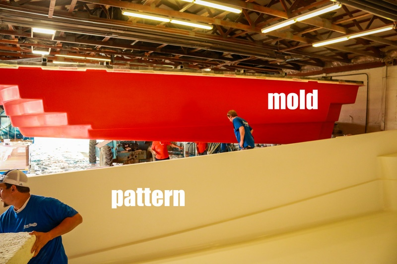mold and pattern (labeled)
