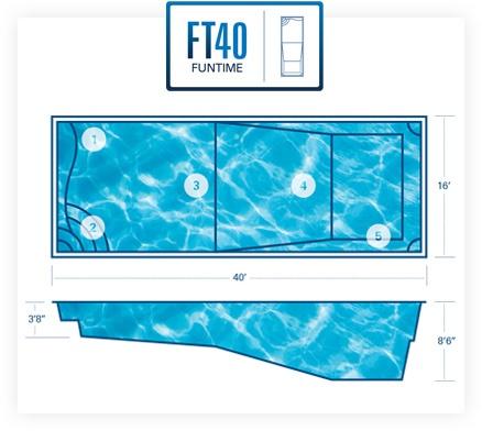 FunTime40 diagram
