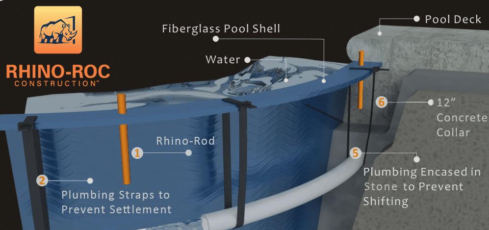 fiberglass pool construction diagram