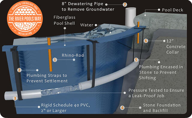 Diagram of the elements of The River Pools Way: Advanced Installation