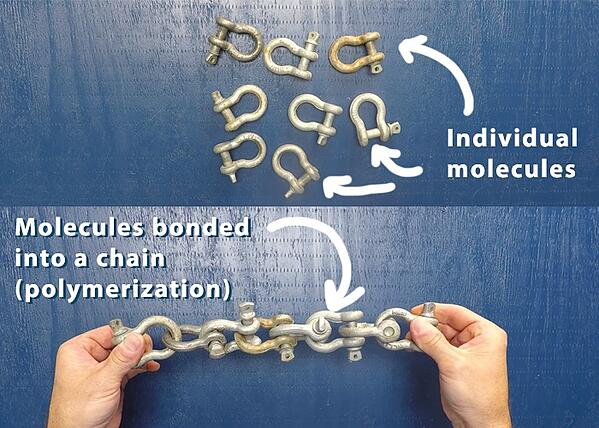 visual illustration: molecules bonded into chains